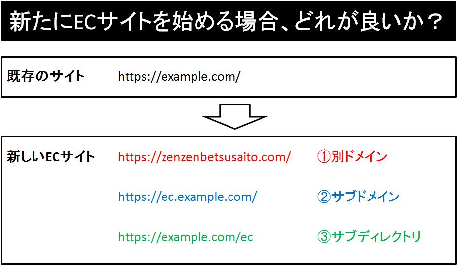 160207_ec_seo_branding1